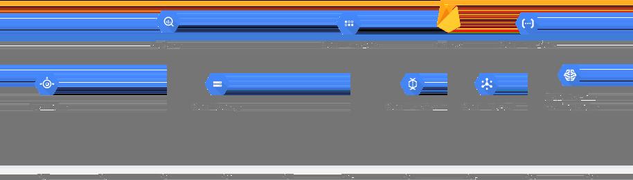 GCP 產品/服務推出年分圖表