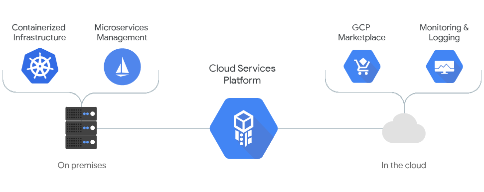 Cloud ServicesPlatform