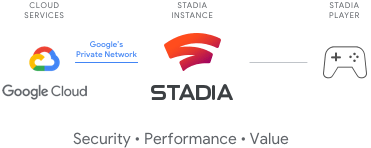 Stadia mit Google Cloud