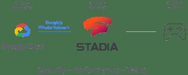 Stadia avec GoogleCloud