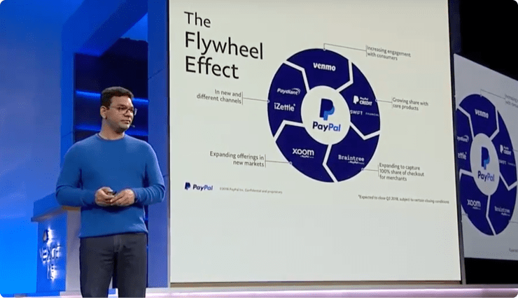PayPal partners with Google Cloud