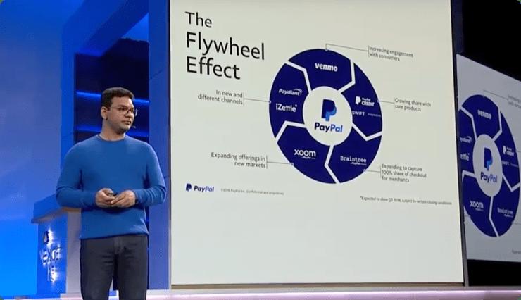 Parceria do PayPal com o Google Cloud