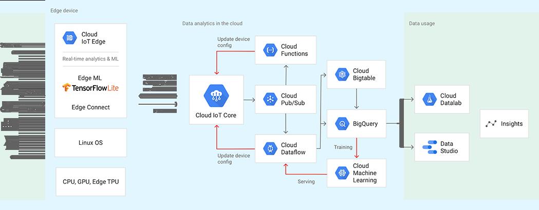 Arquitetura de referência de IoT