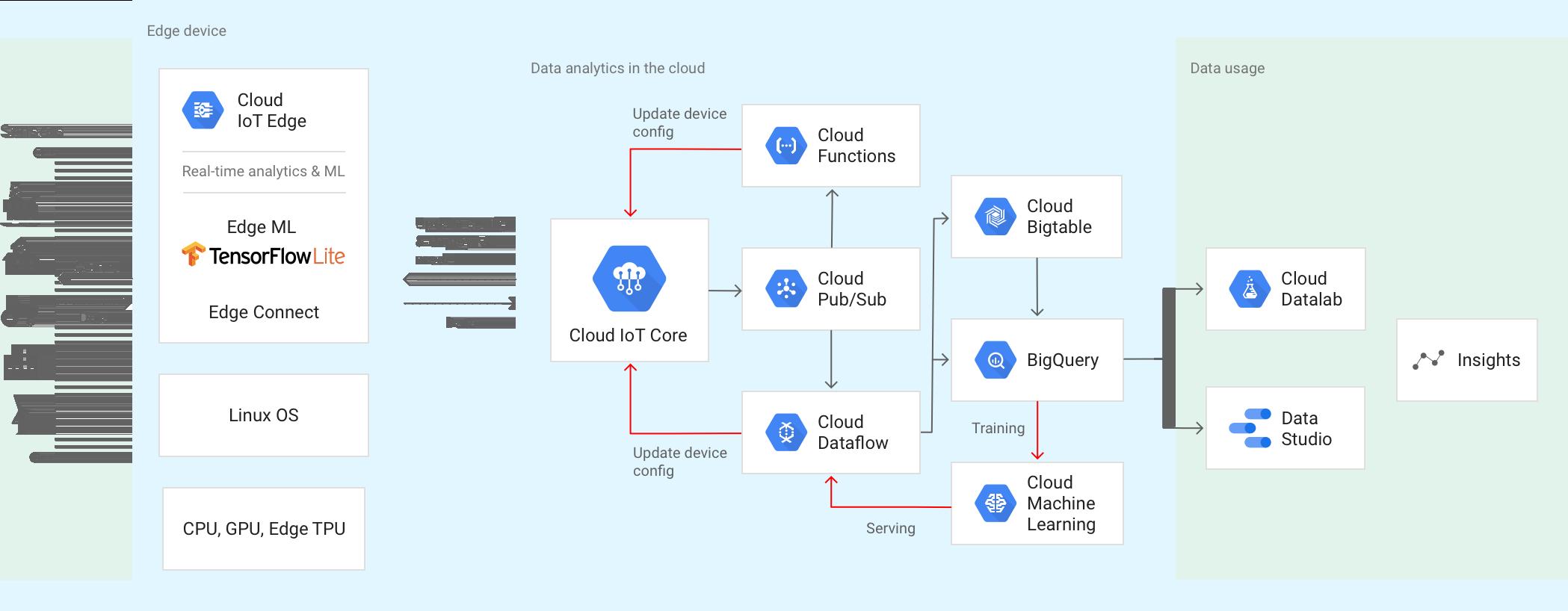 https://cloud.google.com/images/solutions/iot/iot_2x.png?hl=ja