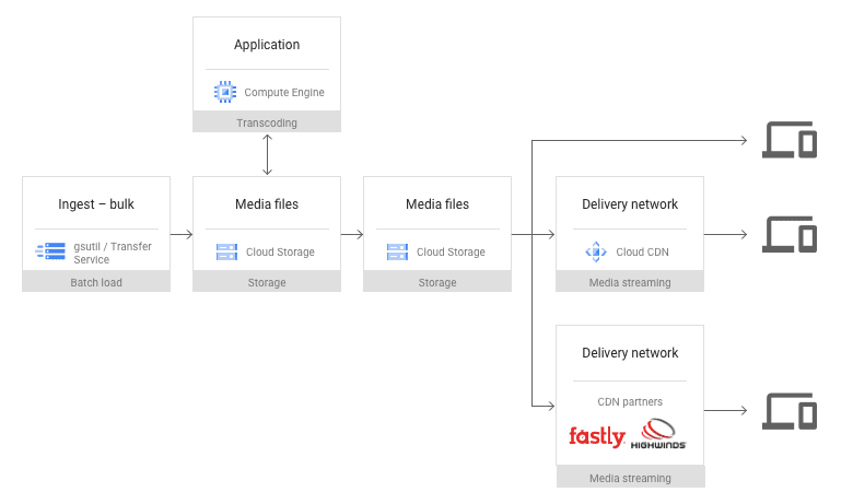 Content and storage delivery flow diagram
