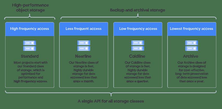 API de clases de almacenamiento