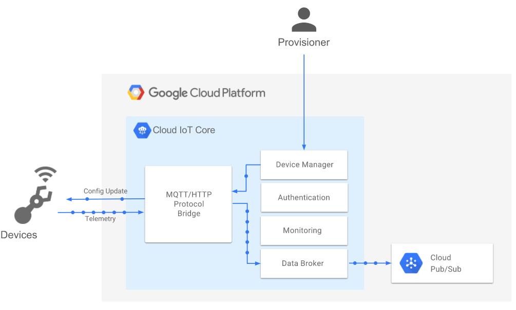 Cloud IoT Core overview diagram