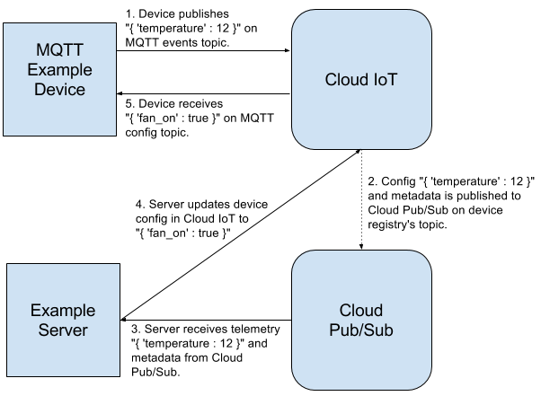 Cloud IoT end-to-end example diagram