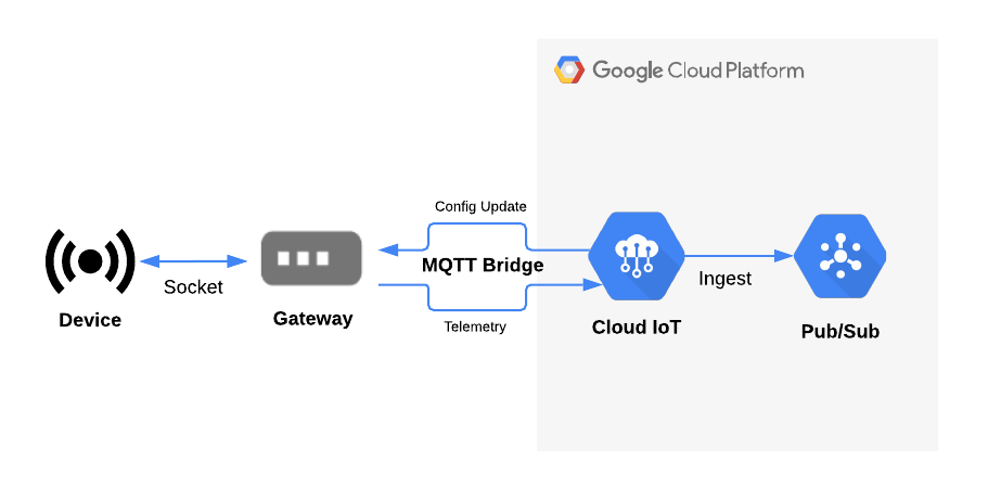 Cloud IoT device/gateway diagram
