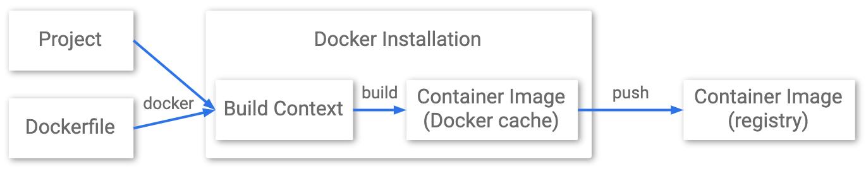 Docker を使用したプロジェクトからコンテナ レジストリまでのステージを示す図。