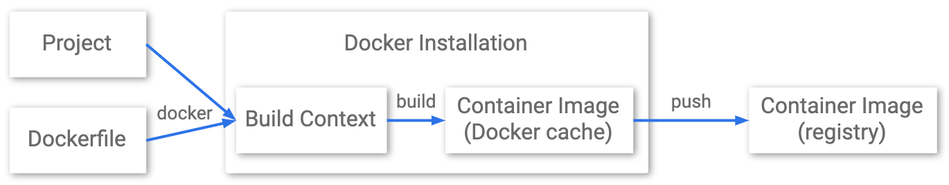 Diagram showing the stages from        project to container registry using Docker.