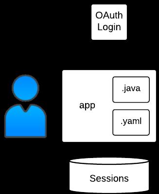 Amostra de estrutura de autenticação