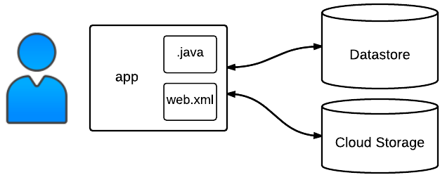 Binary data sample structure