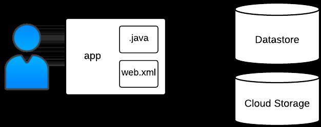 Exemplo de estrutura de dados binários