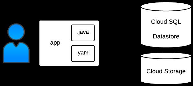 バイナリデータの構造の例