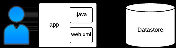 Proceso y estructura de despliegue de la aplicación Bookshelf