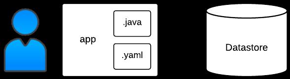 Processo e estrutura de implantação do aplicativo Bookshelf