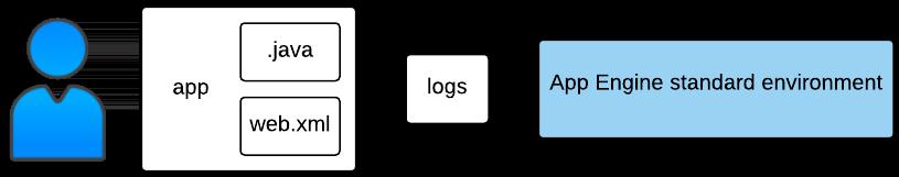 Exemplo de estrutura de geração de registros - Ambiente padrão do App Engine