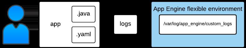 Eestructura de muestra de almacenamiento de registros: entorno flexible de App Engine