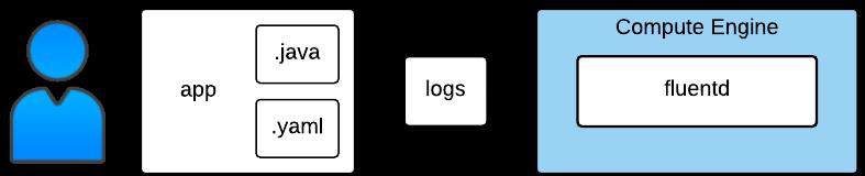 Estructura de muestra de almacenamiento de registros - Compute Engine