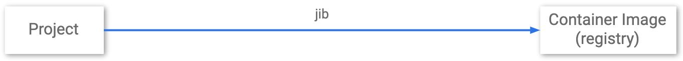 Jib ではプロジェクトからコンテナ レジストリまでの中間ステージがないことを示す図。