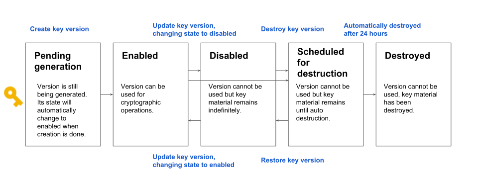 Key version states