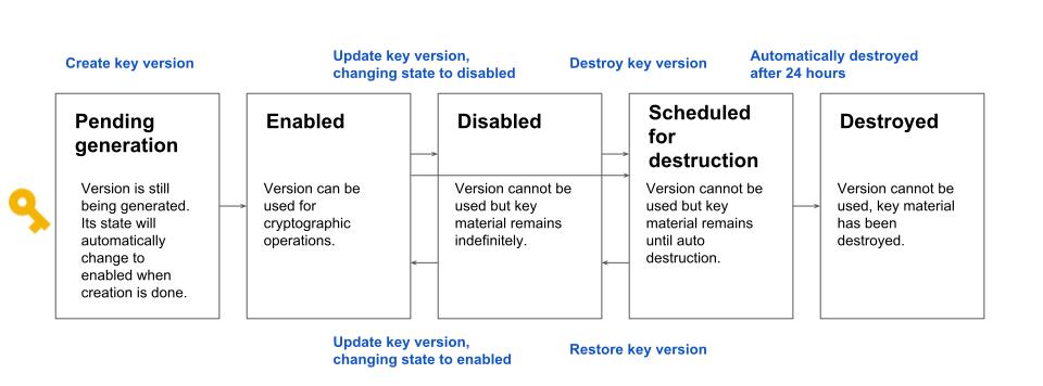 Estados da versão de chave