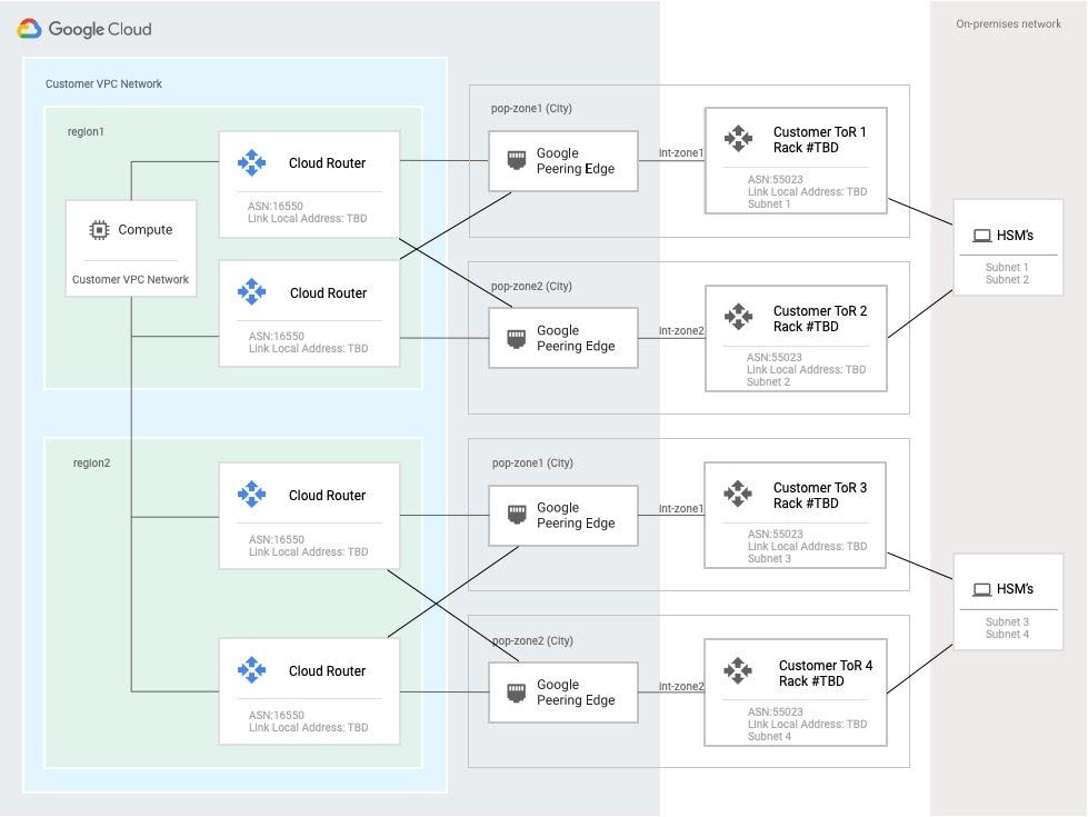 Topologie du réseau pour les HSM privés hébergés