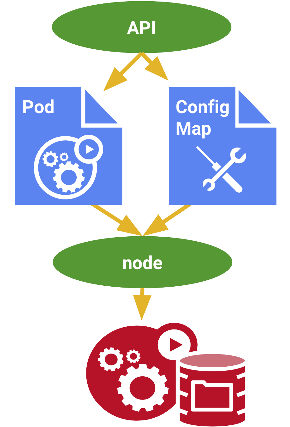 ConfigMap | Kubernetes Engine Documentation | Google Cloud