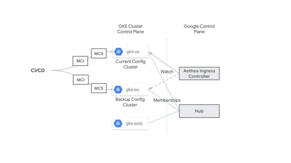 Zentrales CI/CD-System, das MCI- und MCS-Ressourcen anwendet