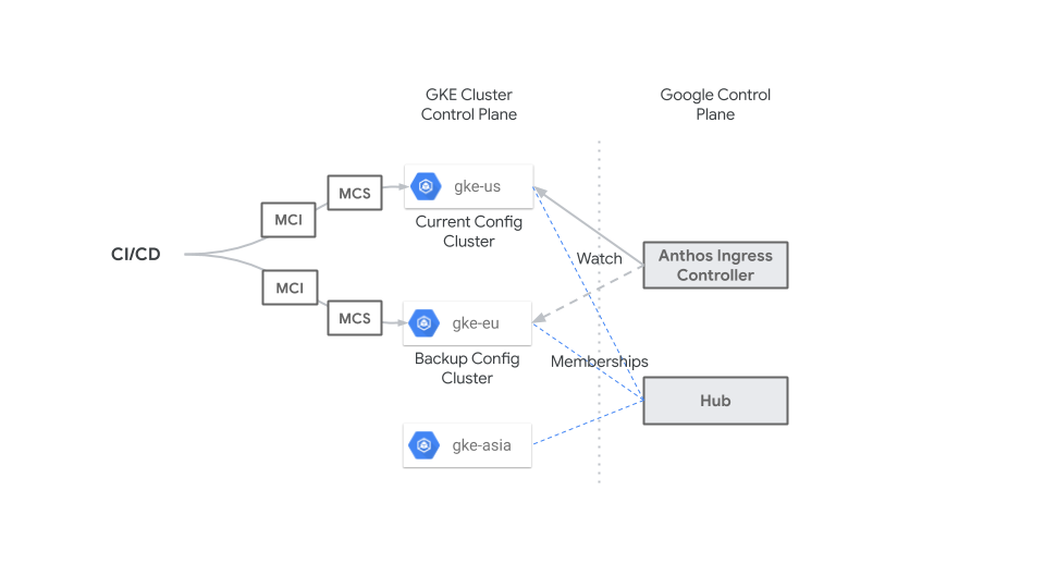 Un sistema de CI/CD centralizado que aplica recursos MCI y MCS