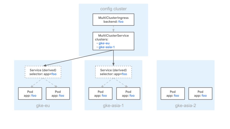 Un diagrama que muestra un backend excluido