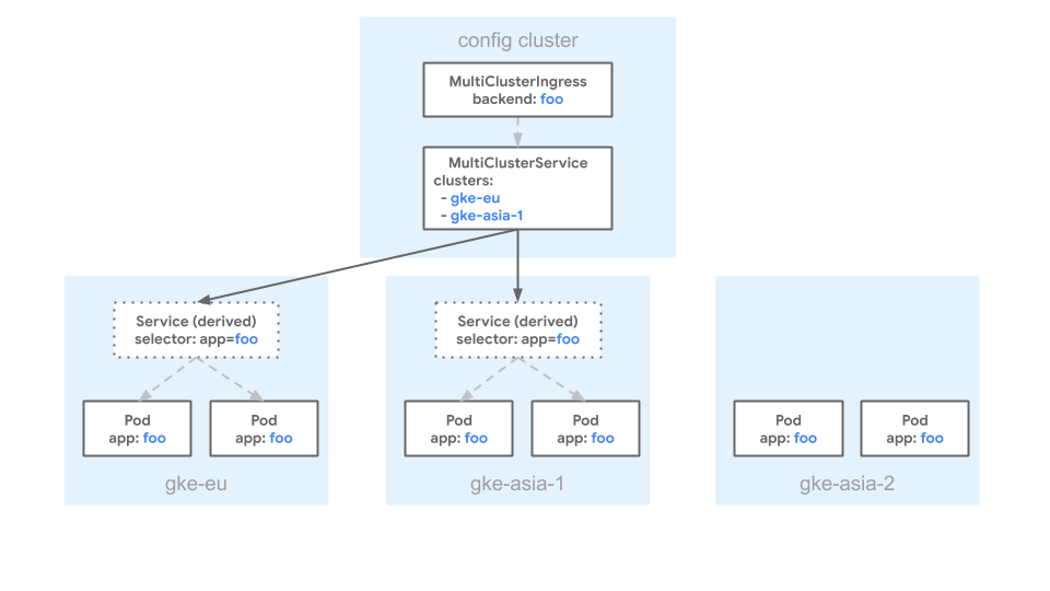 A diagram that shows an excluded backend