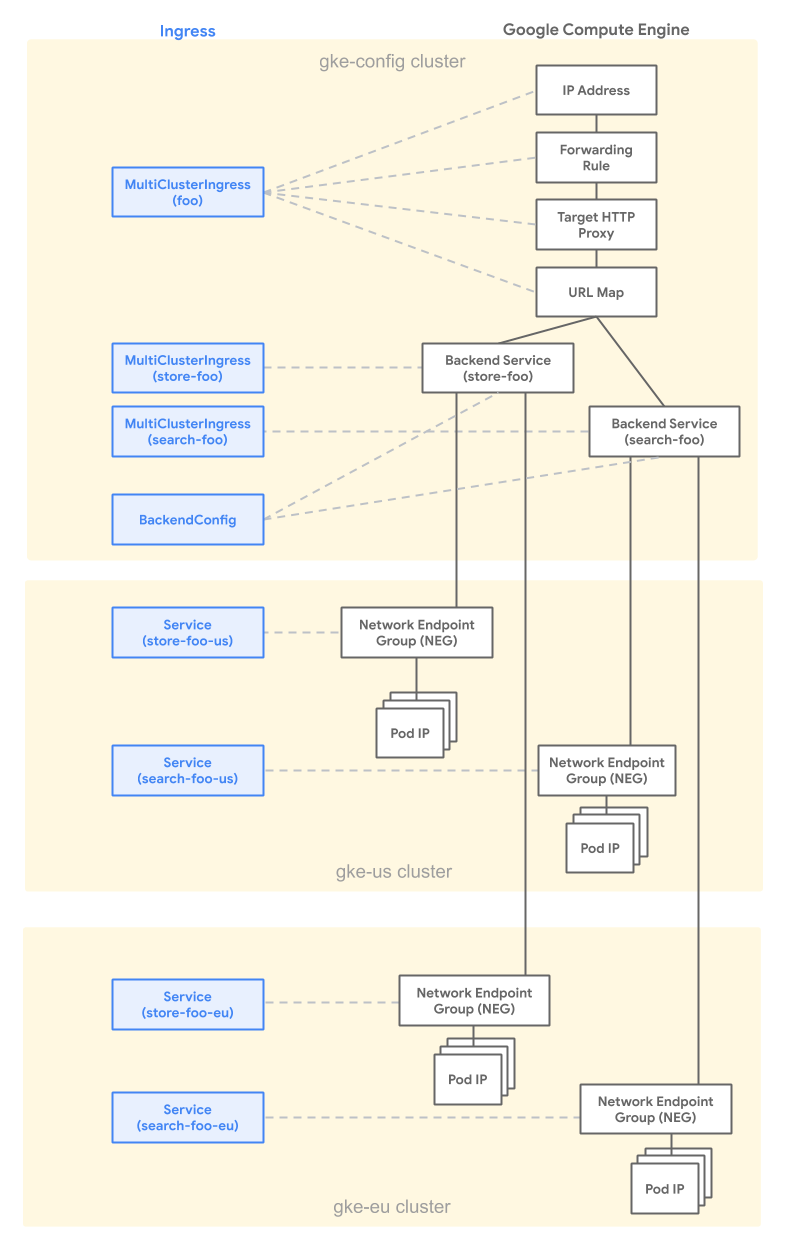 Diagramm: MCI-/MCS-Load-Balancer-Beziehung