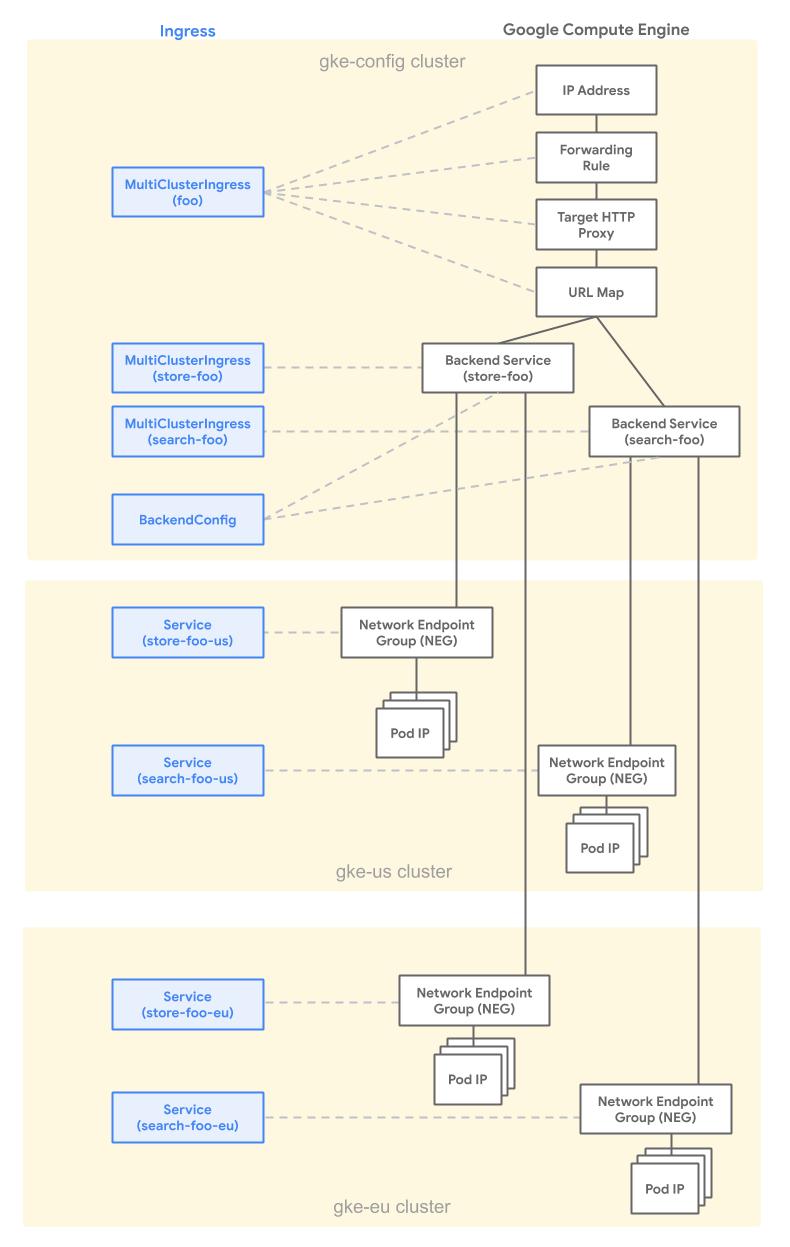 Relación del balanceador de cargas de MCI y MCS