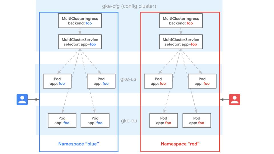 Un diagrama que demuestra la similitud de los espacios de nombres