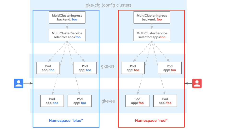 A diagram demonstrating namespace sameness