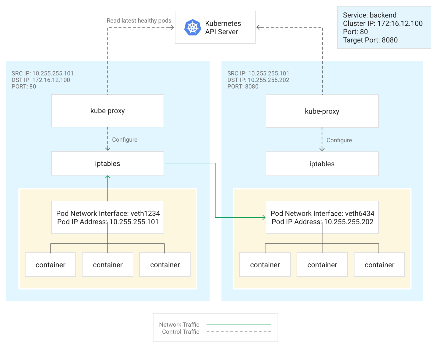 Network overview | Kubernetes Engine Documentation | Google