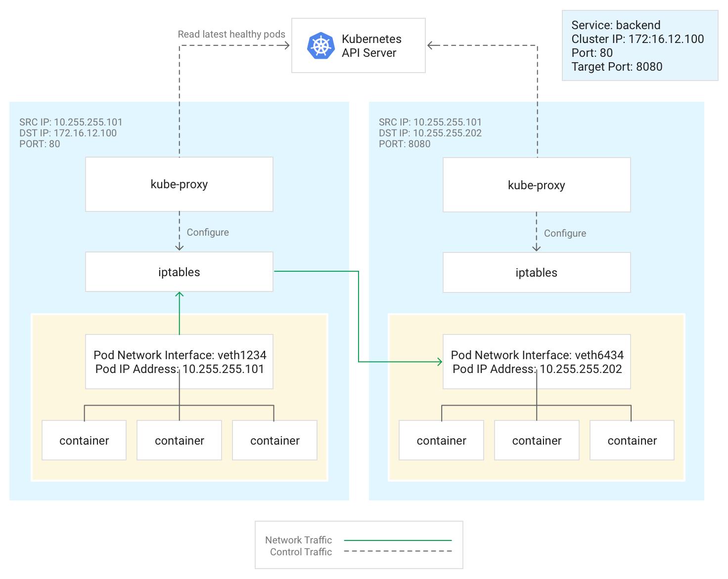 前の段落で説明されている、Service に接続し、Pod にルーティングされるクライアントを示す図
