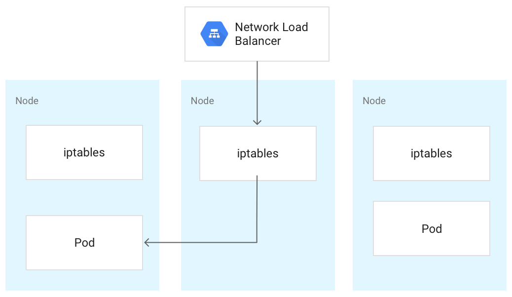 Diagram showing traffic being routed from a node to a Pod on another node, as described in the previous paragraph