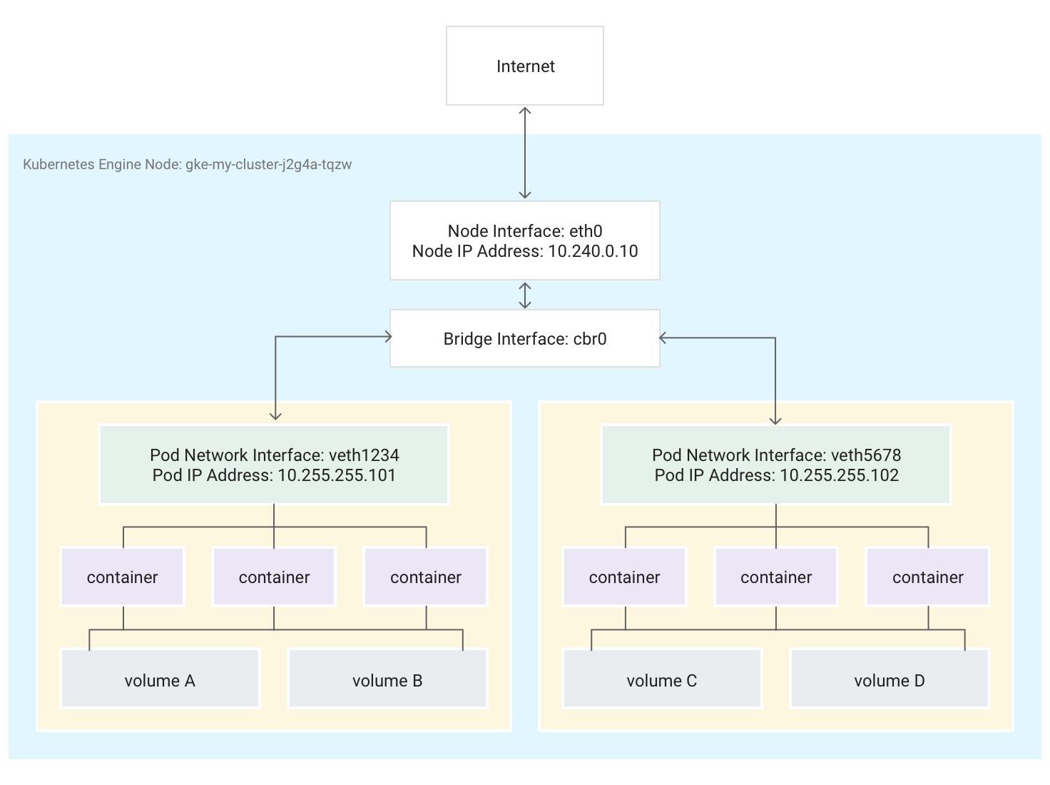 上の段落で説明されている、2 つの Pod を実行する 1 つのノードを示す図