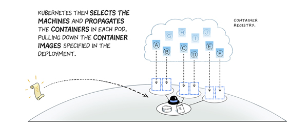 Deploy Code Faster With Cicd And Kubernetes Kubernetes Engine