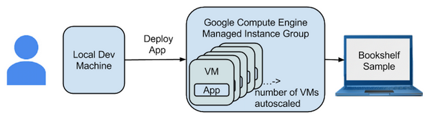Multiple-instance deployment with managed instances