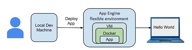 Hello World アプリのデプロイ プロセスと構造