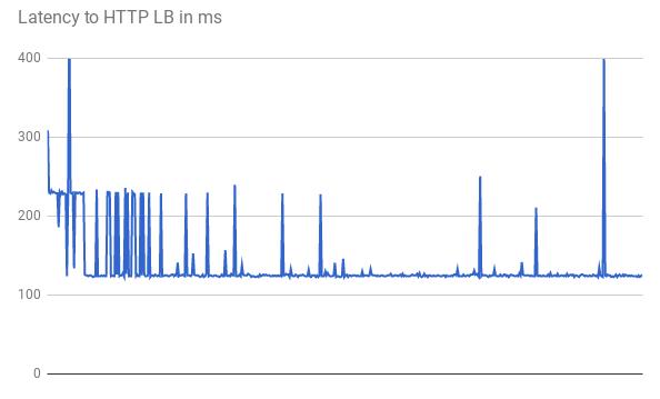 HTTP ロードバランサへのレイテンシ(ms)のグラフ(クリックして拡大)