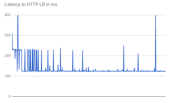 Graphique de la latence vers l'équilibreur de charge HTTP(S) en ms (cliquez pour agrandir)
