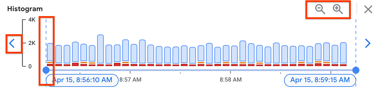 Histogram pane timeline is showing the quick time controls.
