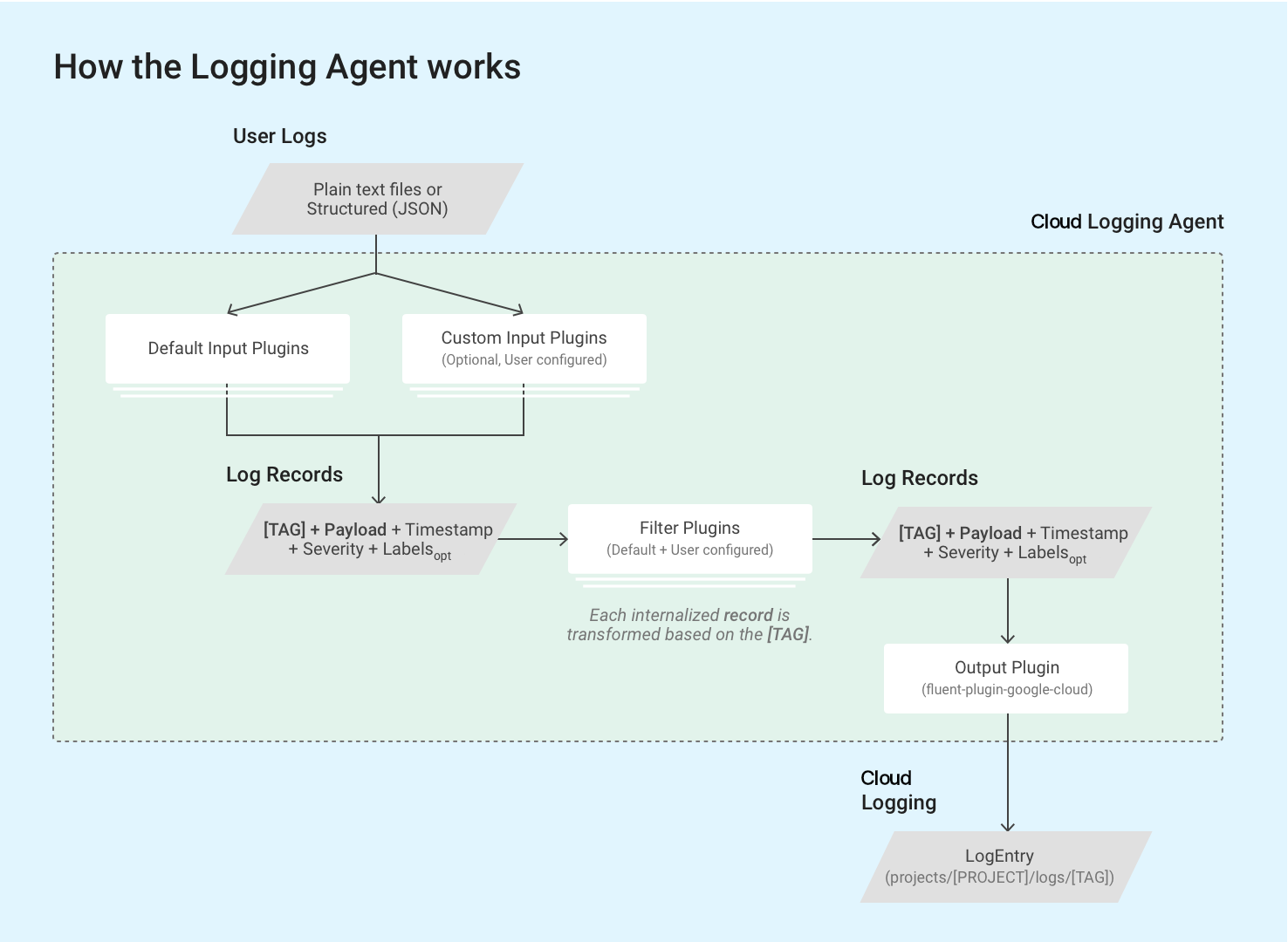 Funktionsweise des Logging-Agents