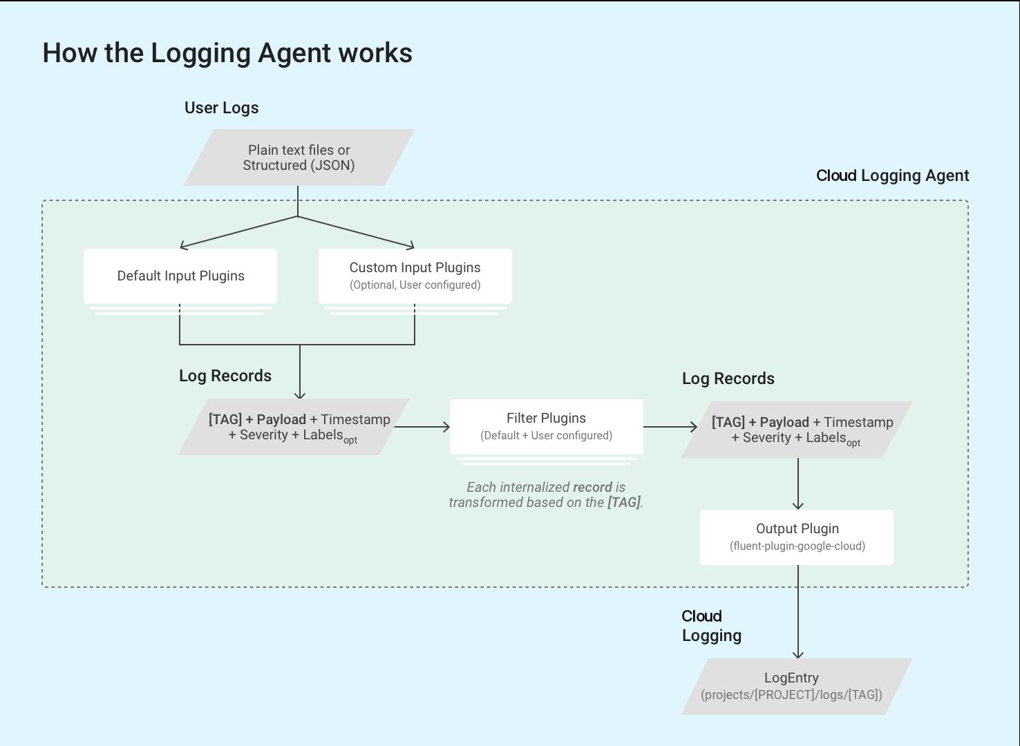 Como funciona o agente do Stackdriver Logging