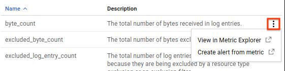 オーバーフロー メニューを示すログベースの指標リスト。